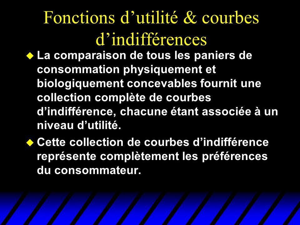 Fonctions d'utilité & courbes d'indifférences