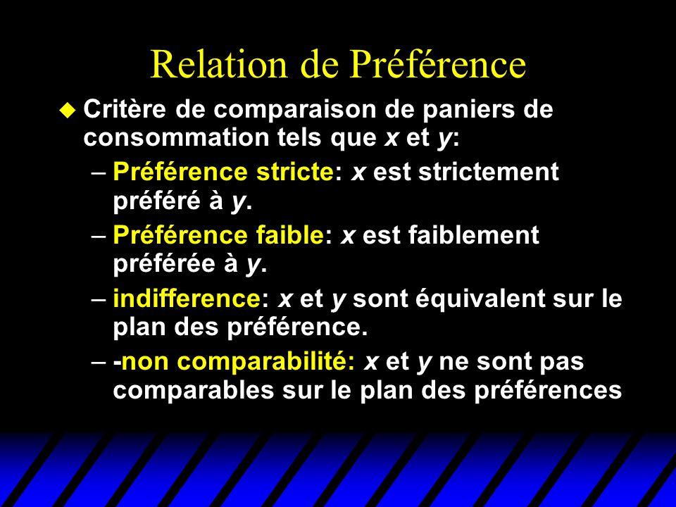Relation de Préférence