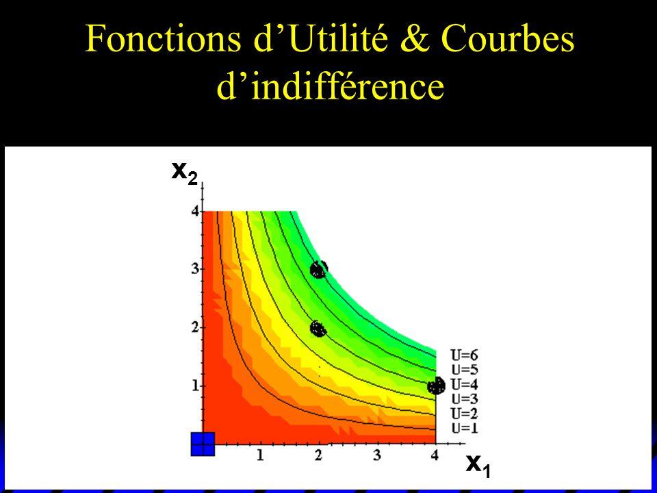 Fonctions d'Utilité & Courbes d'indifférence