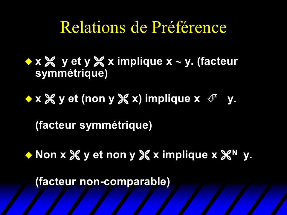 Relations de Préférence
