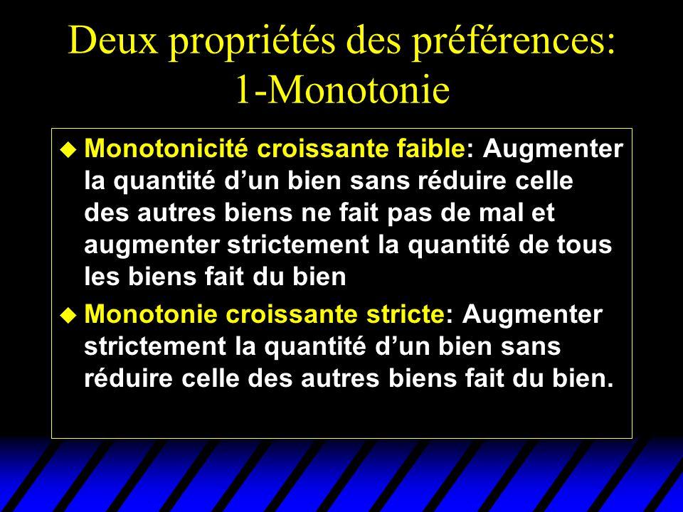 Deux propriétés des préférences: 1-Monotonie