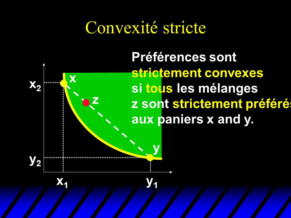 Convexité stricte Préférences sont strictement convexes