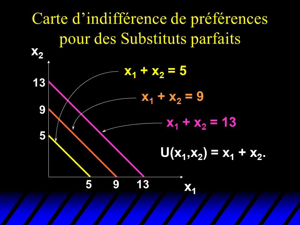 Carte d'indifférence de préférences pour des Substituts parfaits