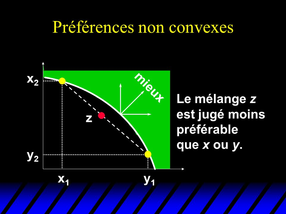 Préférences non convexes