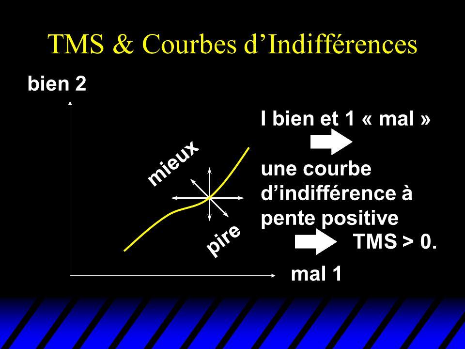 TMS & Courbes d'Indifférences