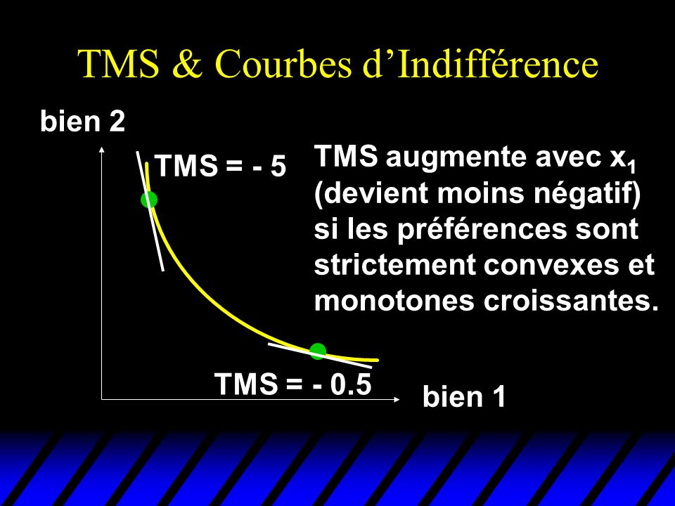 TMS & Courbes d'Indifférence