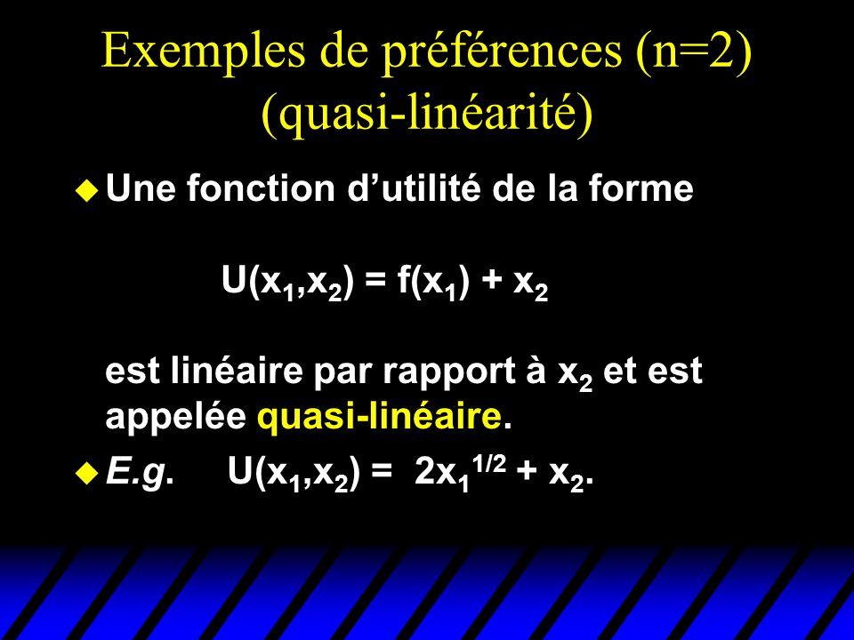 Exemples de préférences (n=2) (quasi-linéarité)