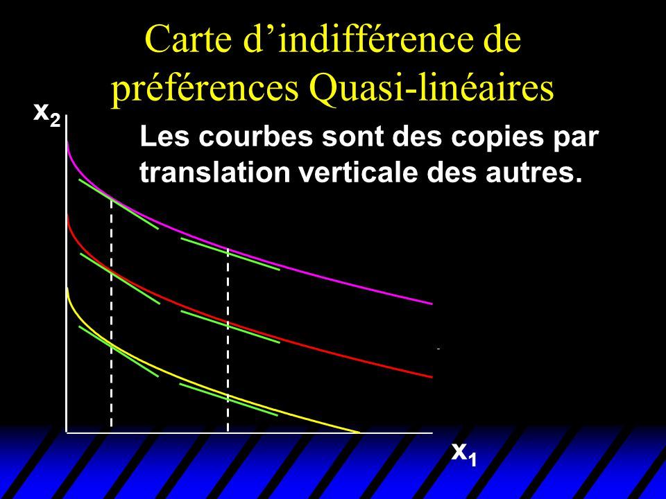 Carte d'indifférence de préférences Quasi-linéaires