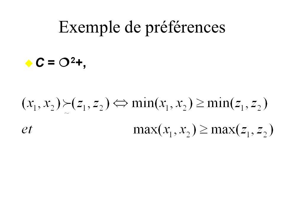 Exemple de préférences
