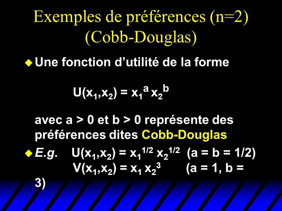 Exemples de préférences (n=2) (Cobb-Douglas)
