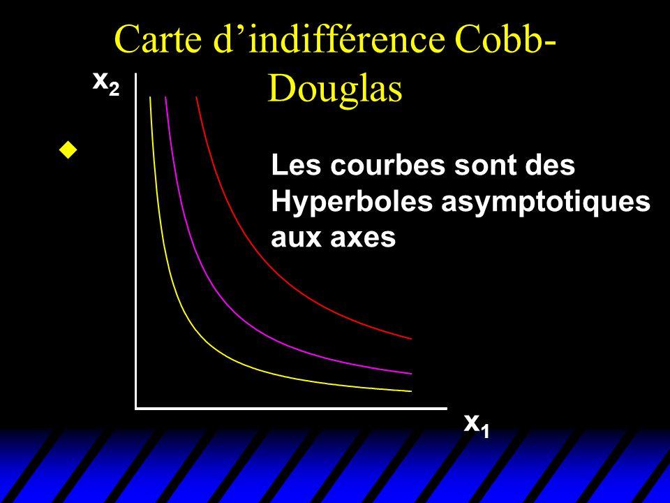 Carte d'indifférence Cobb-Douglas