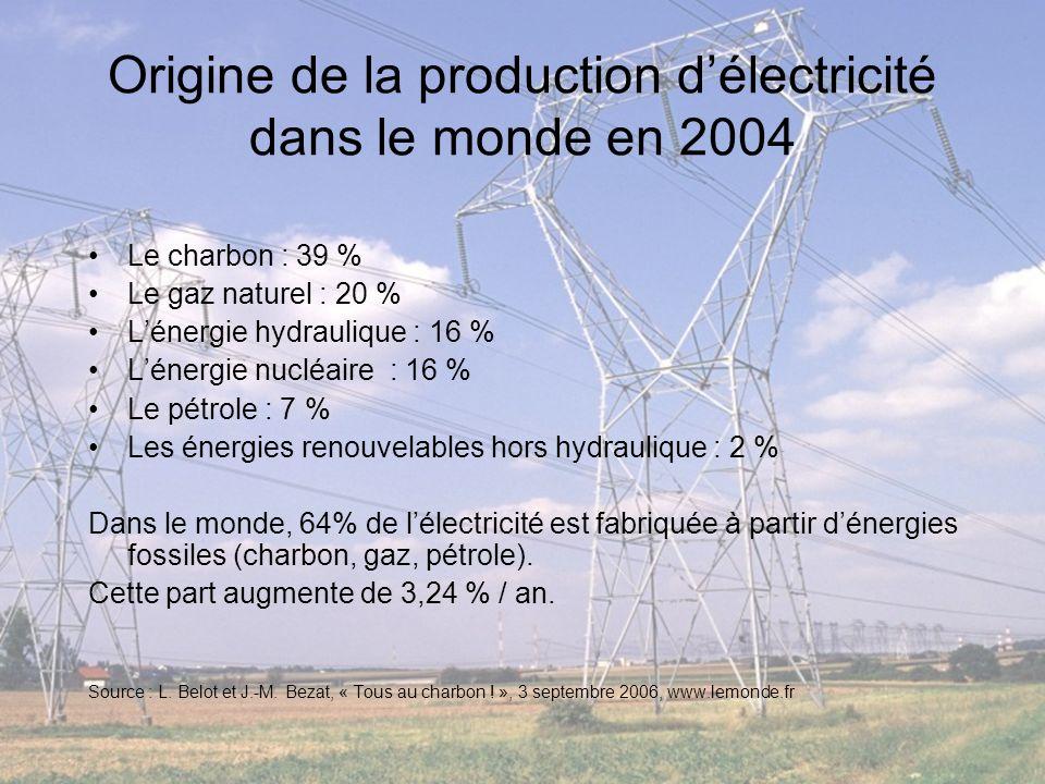 Origine de la production d'électricité dans le monde en 2004