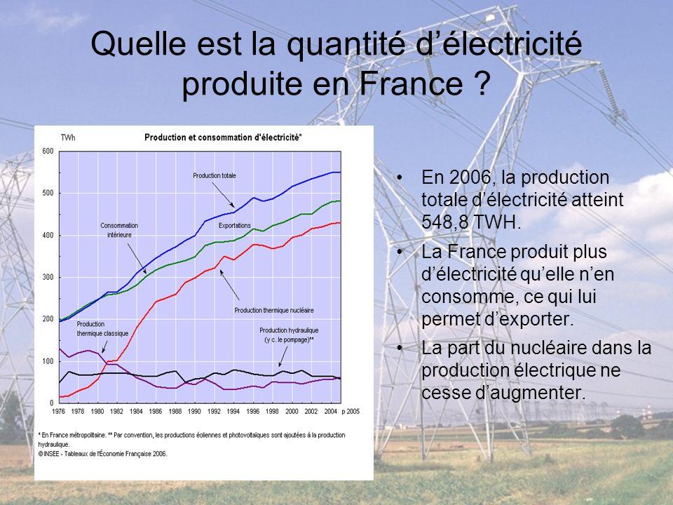 Quelle est la quantité d'électricité produite en France