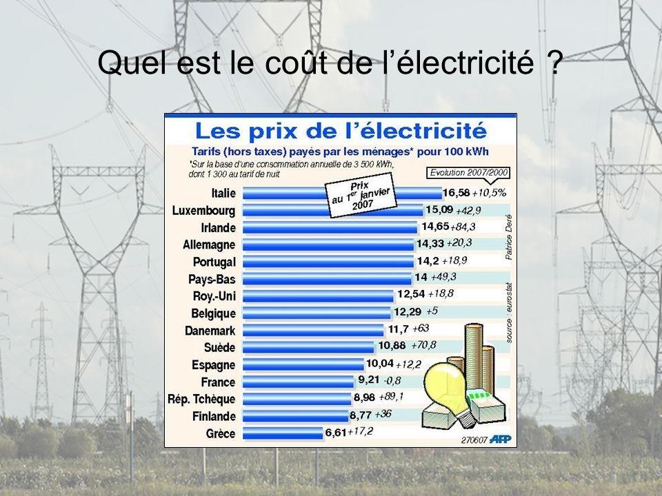 Quel est le coût de l'électricité