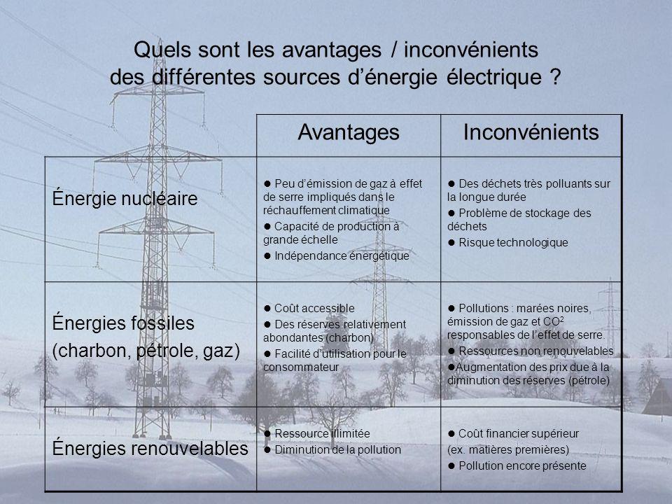 Quelles sont les diff rentes sources d lectricit en for Qu est ce qu une energie renouvelable
