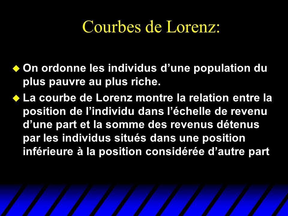 Courbes de Lorenz: On ordonne les individus d'une population du plus pauvre au plus riche.
