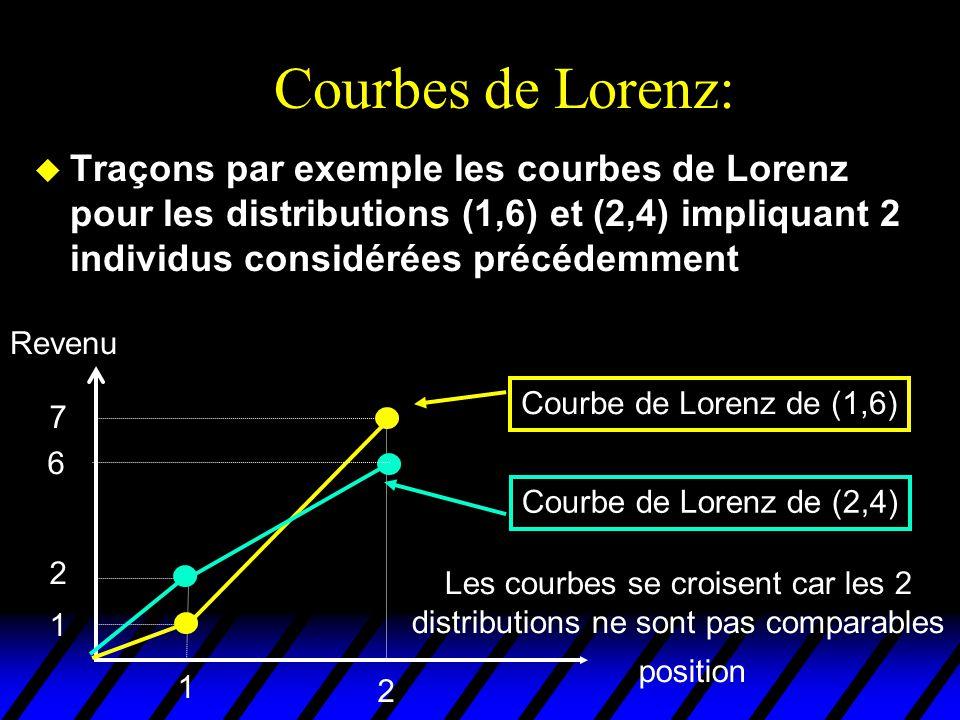 Courbes de Lorenz: Traçons par exemple les courbes de Lorenz pour les distributions (1,6) et (2,4) impliquant 2 individus considérées précédemment.