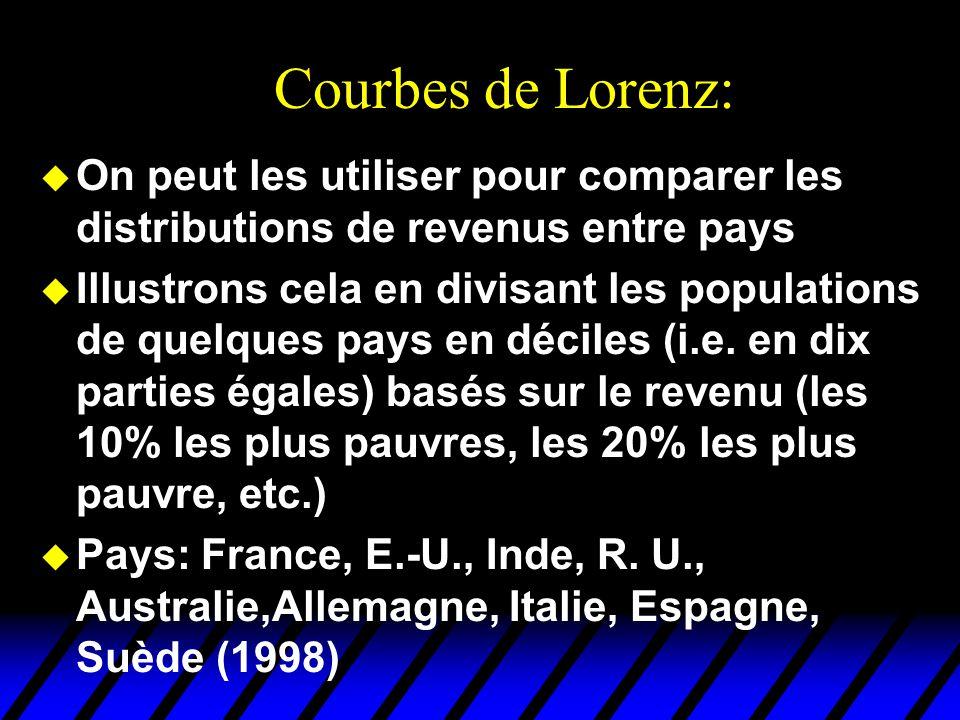 Courbes de Lorenz: On peut les utiliser pour comparer les distributions de revenus entre pays.