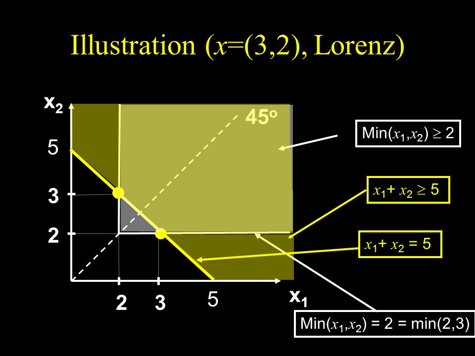 Illustration (x=(3,2), Lorenz)