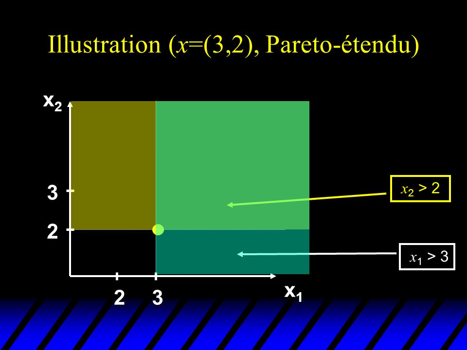 Illustration (x=(3,2), Pareto-étendu)