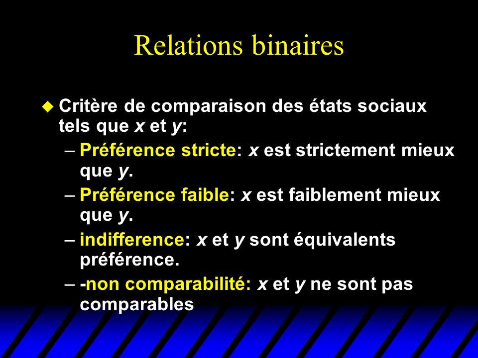 Relations binaires Critère de comparaison des états sociaux tels que x et y: Préférence stricte: x est strictement mieux que y.