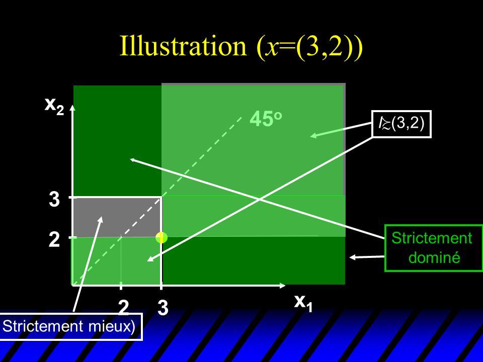 Illustration (x=(3,2)) x2 45o 3 2 x1 2 3 I(3,2) Strictement dominé