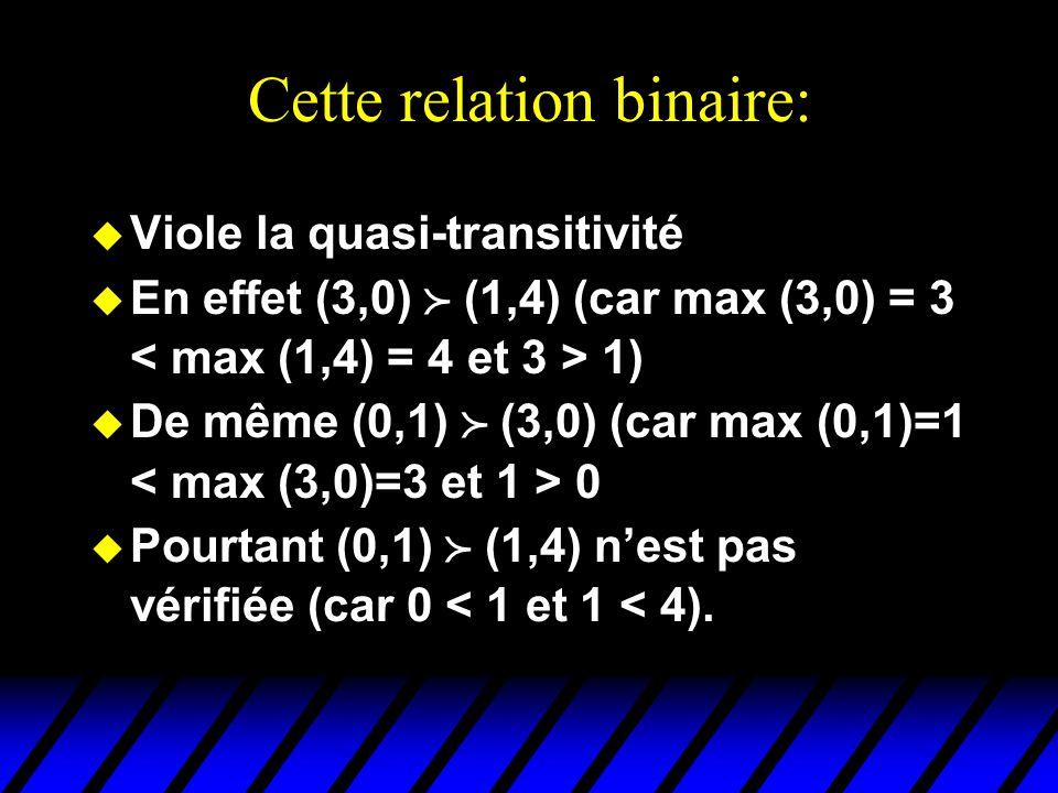 Cette relation binaire: