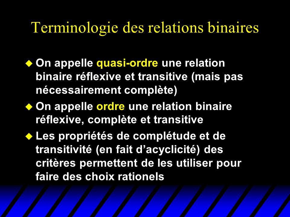 Terminologie des relations binaires