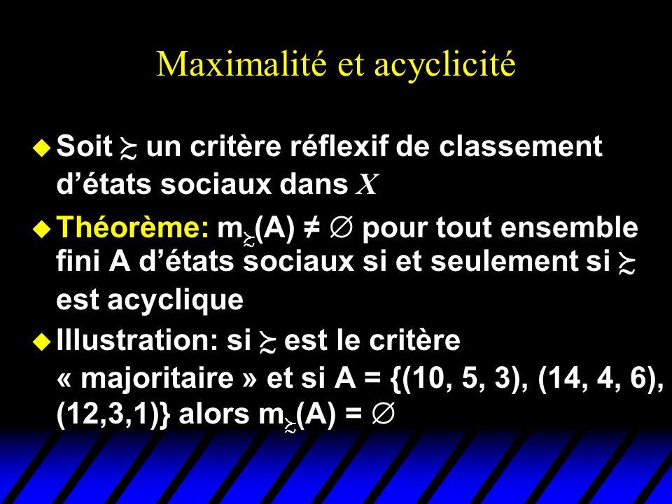 Maximalité et acyclicité
