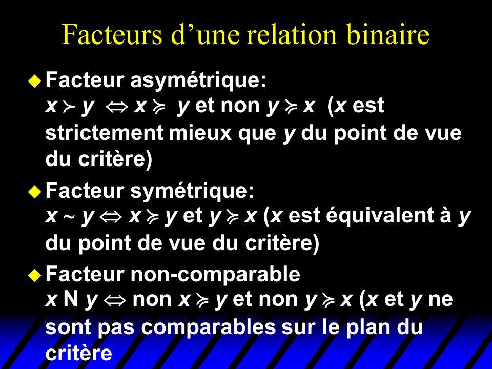 Facteurs d'une relation binaire