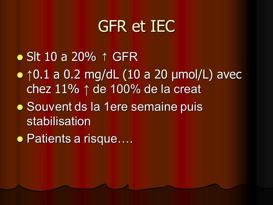 GFR et IEC Slt 10 a 20% ↑ GFR. ↑0.1 a 0.2 mg/dL (10 a 20 µmol/L) avec chez 11% ↑ de 100% de la creat.