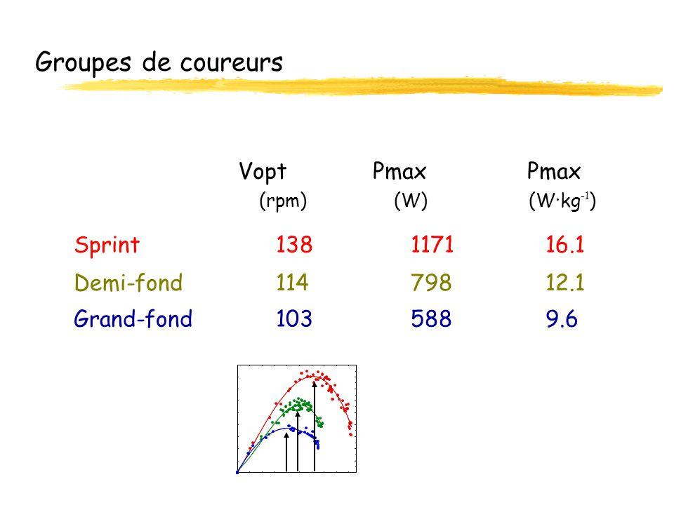 Groupes de coureurs Vopt Pmax Pmax Sprint 138 1171 16.1
