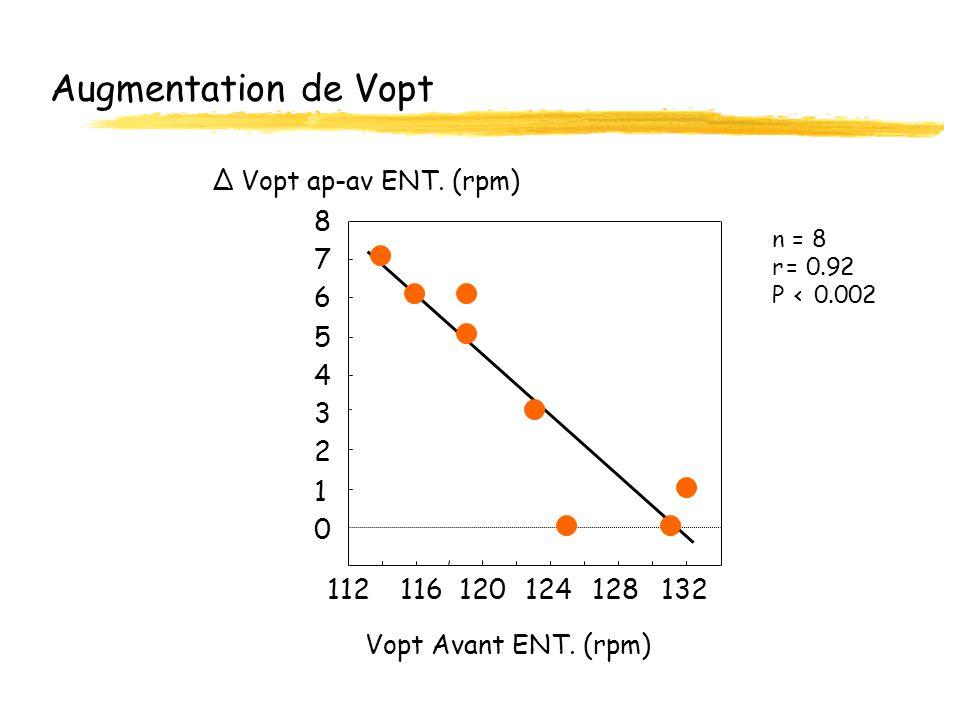 Augmentation de Vopt ∆ Vopt ap-av ENT. (rpm) 8. n. = 8. r. . 9. 2. P. < 7. 6. 5. 4. 3.