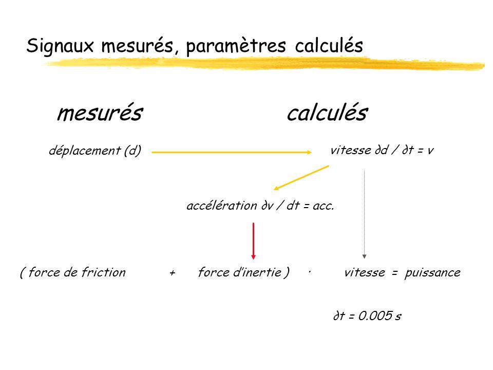 Signaux mesurés, paramètres calculés