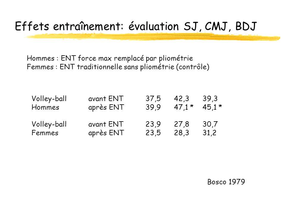 Effets entraînement: évaluation SJ, CMJ, BDJ
