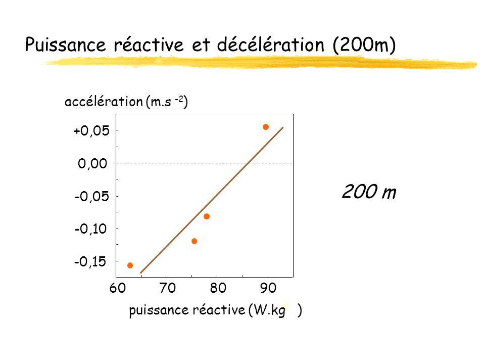 Puissance réactive et décélération (200m)