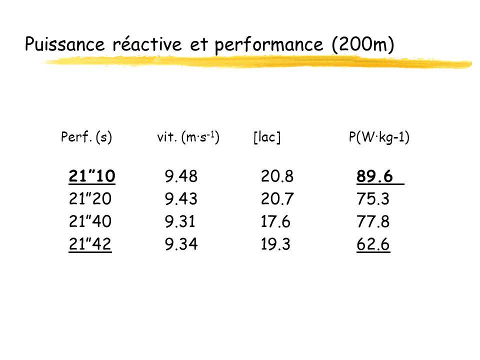 Puissance réactive et performance (200m)