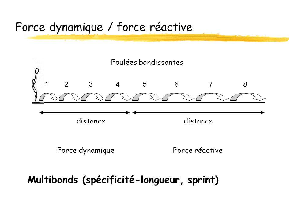 Force dynamique / force réactive