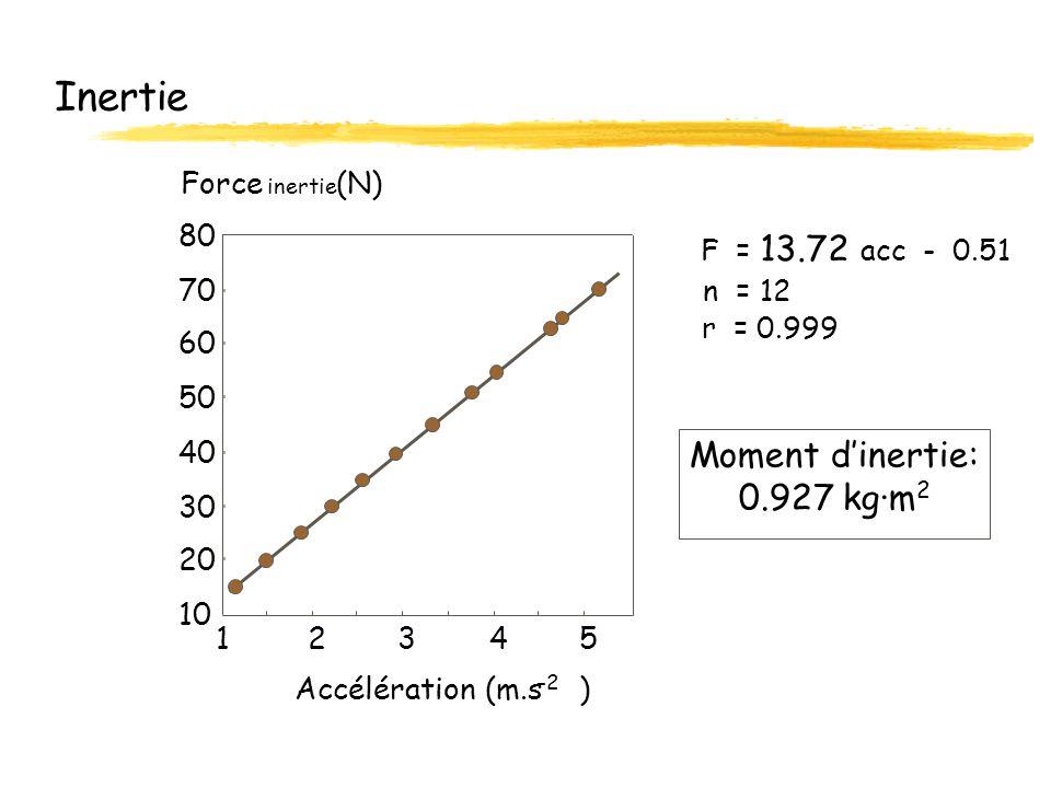 Inertie Moment d'inertie: 0.927 kg·m2 Force (N) 80 70 60 50 40 30 20