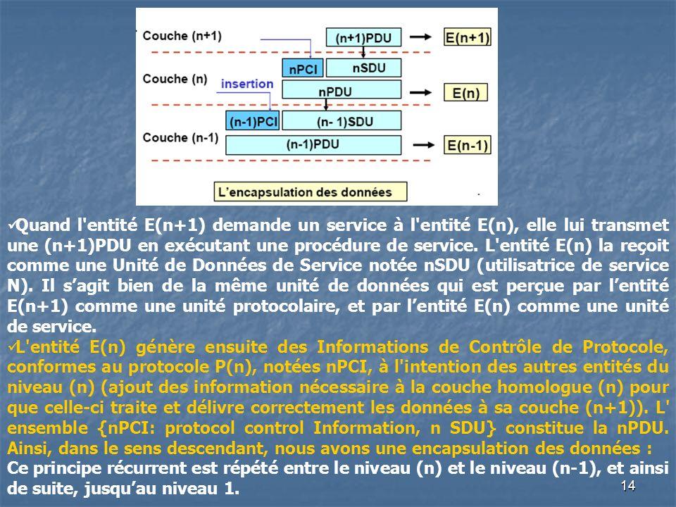 Quand l entité E(n+1) demande un service à l entité E(n), elle lui transmet une (n+1)PDU en exécutant une procédure de service. L entité E(n) la reçoit comme une Unité de Données de Service notée nSDU (utilisatrice de service N). Il s'agit bien de la même unité de données qui est perçue par l'entité E(n+1) comme une unité protocolaire, et par l'entité E(n) comme une unité de service.