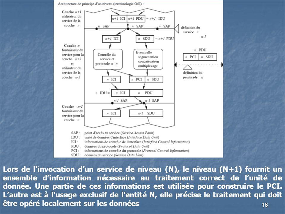 Lors de l'invocation d'un service de niveau (N), le niveau (N+1) fournit un ensemble d'information nécessaire au traitement correct de l'unité de donnée.
