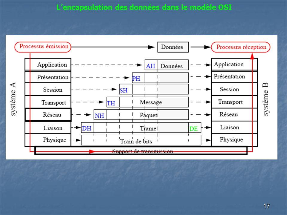 L'encapsulation des données dans le modèle OSI