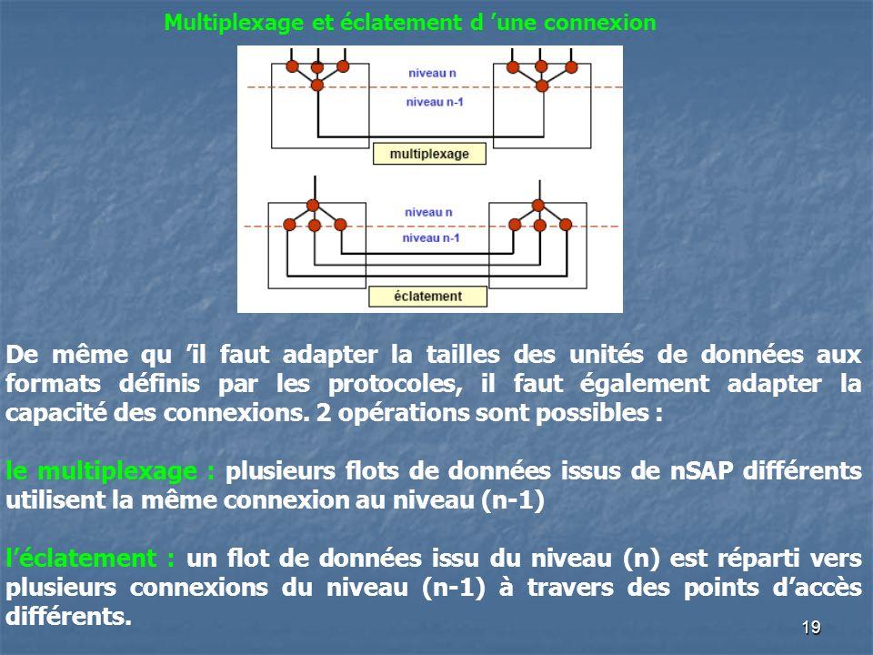 Multiplexage et éclatement d 'une connexion