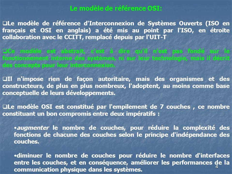 Le modèle de référence OSI: