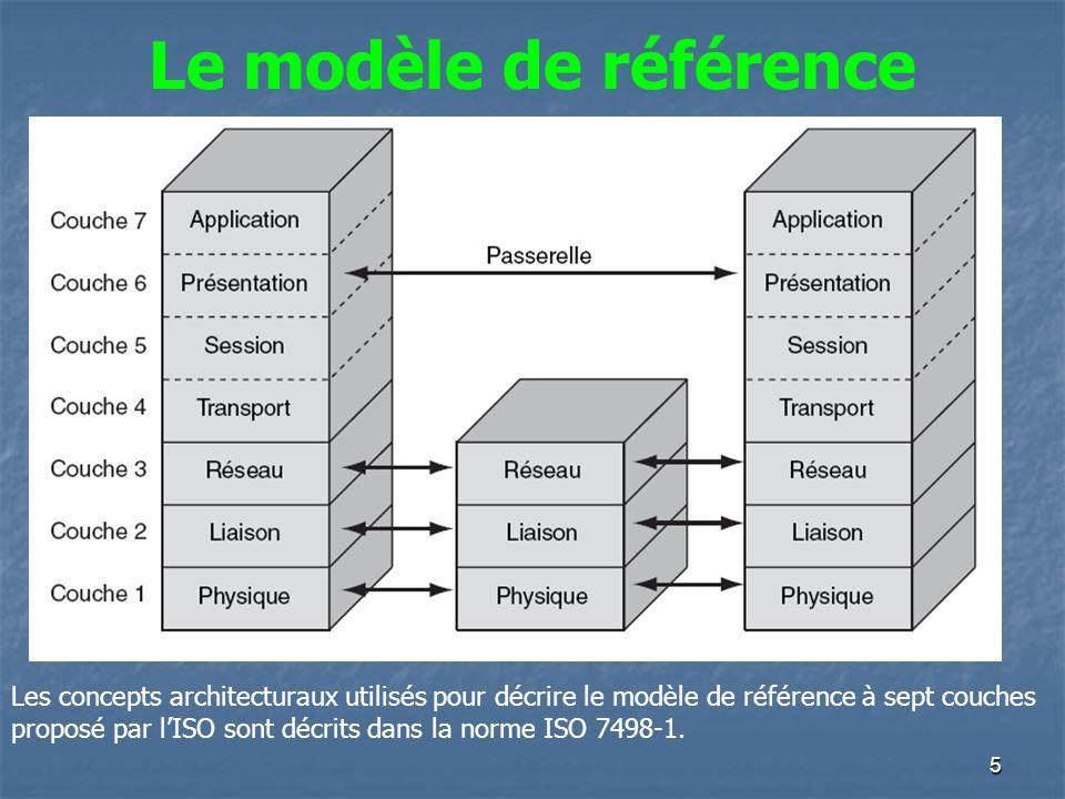 Le modèle de référence Les concepts architecturaux utilisés pour décrire le modèle de référence à sept couches.