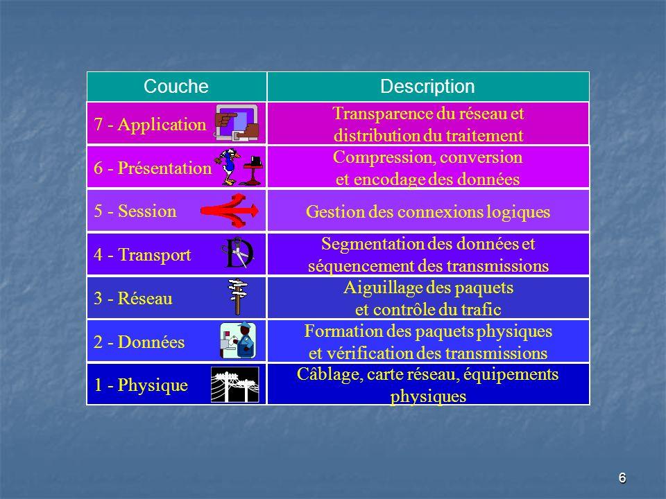 Transparence du réseau et distribution du traitement