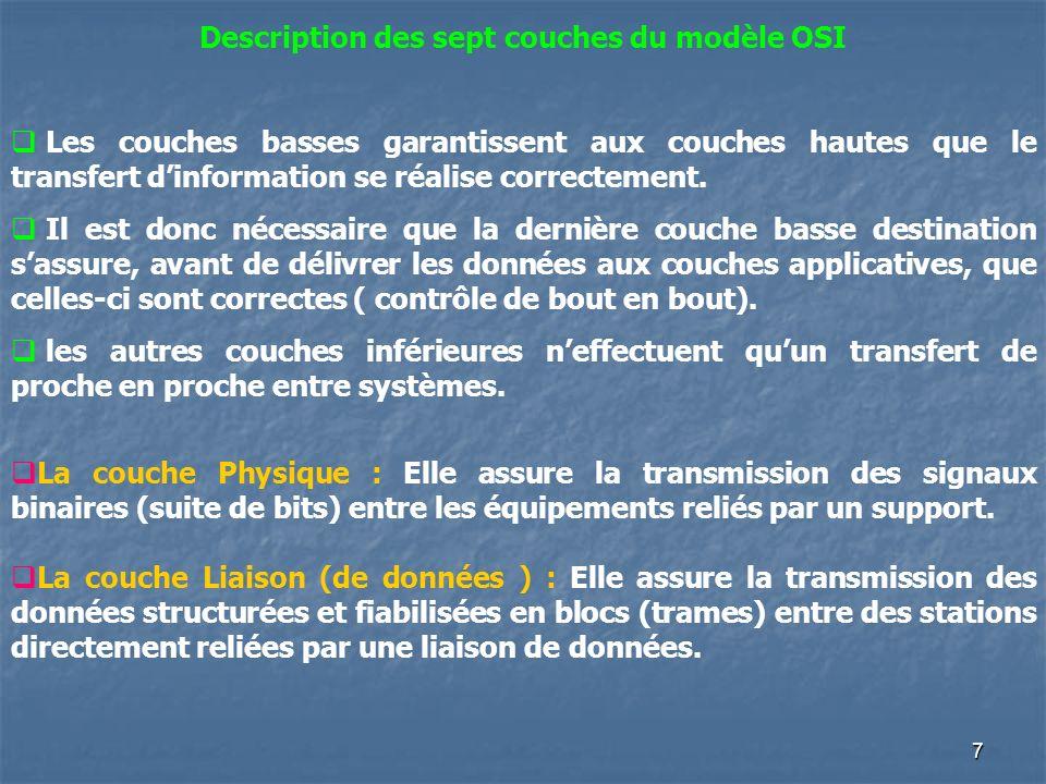 Description des sept couches du modèle OSI