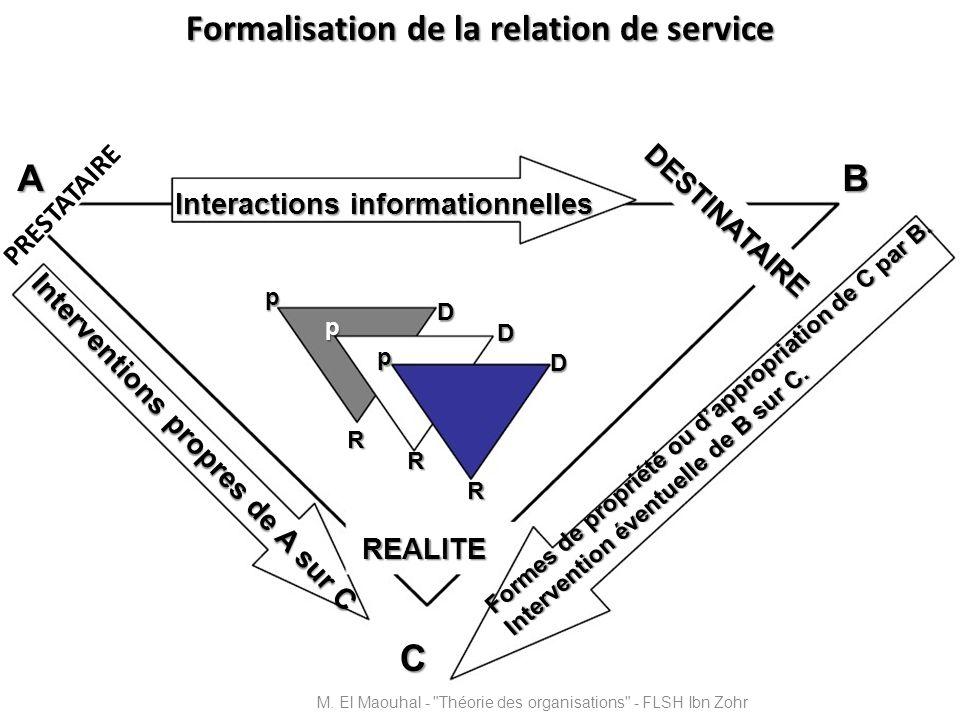 Formalisation de la relation de service