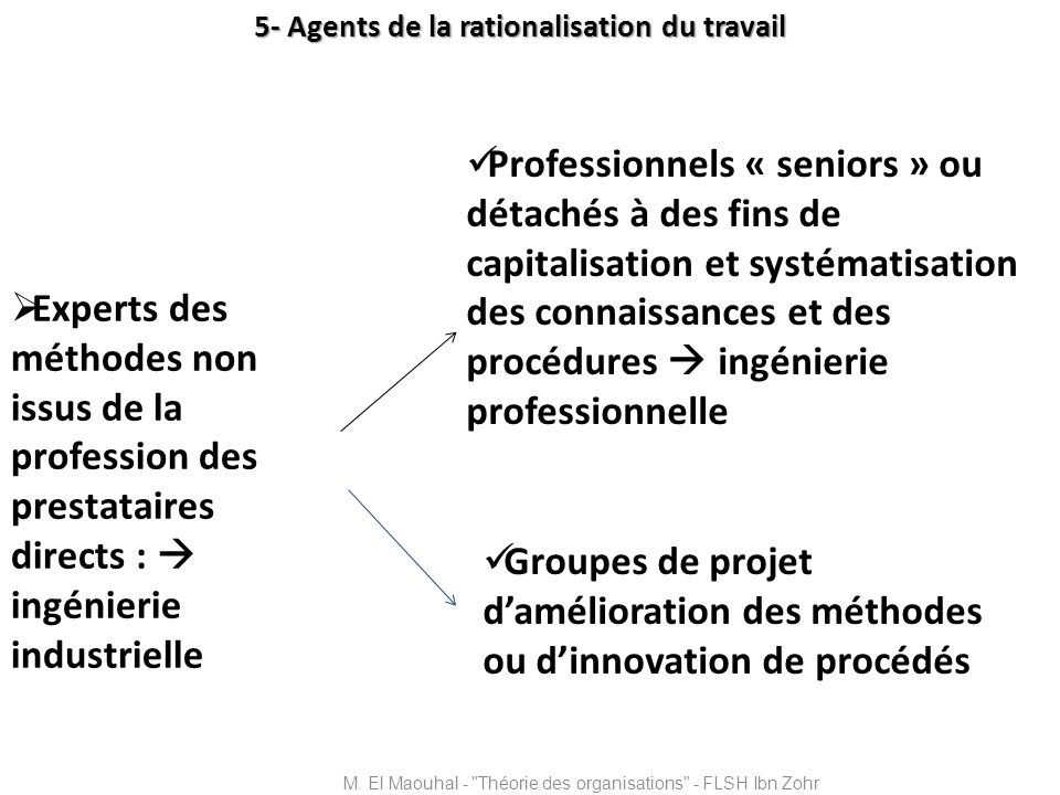 5- Agents de la rationalisation du travail