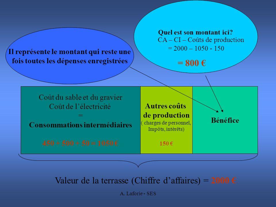 Valeur de la terrasse (Chiffre d'affaires) = 2000 €